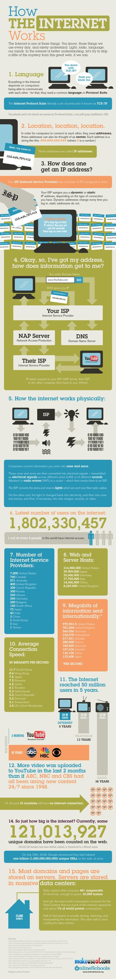 Cómo funciona Internet