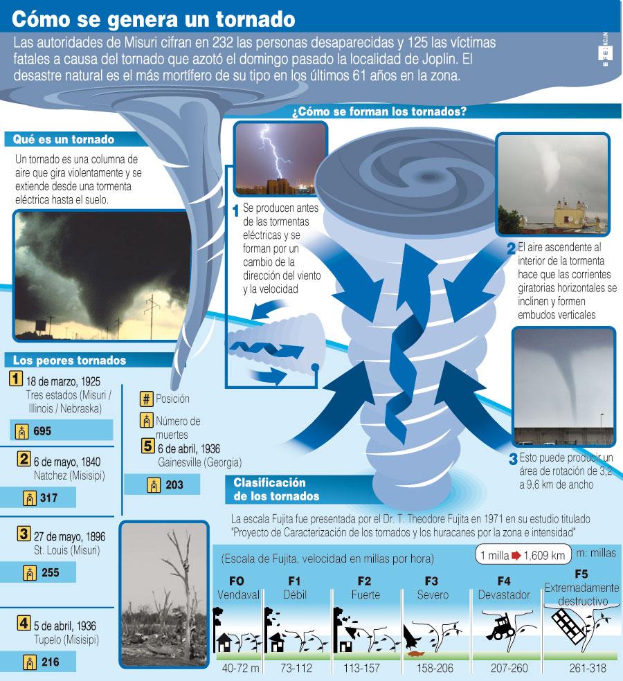 Cómo se genera un tornado #infographic #environment